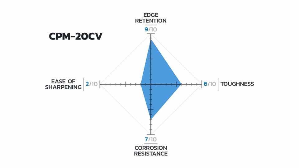 Is 20CV Better Than S30V